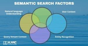 KMC Semantic Search